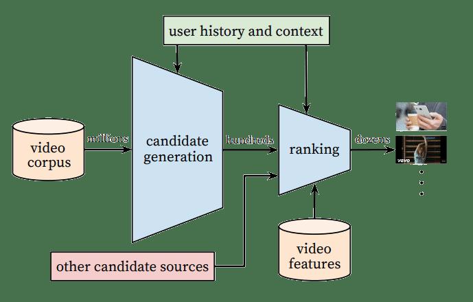 youtube algorithm graphic