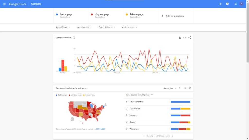 google yoga search trends