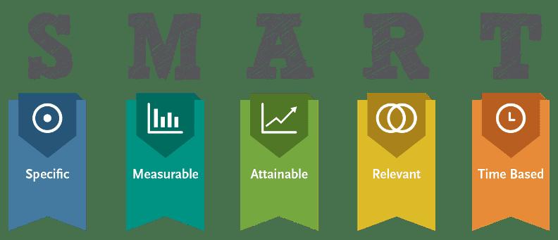 SMART goals for content planning