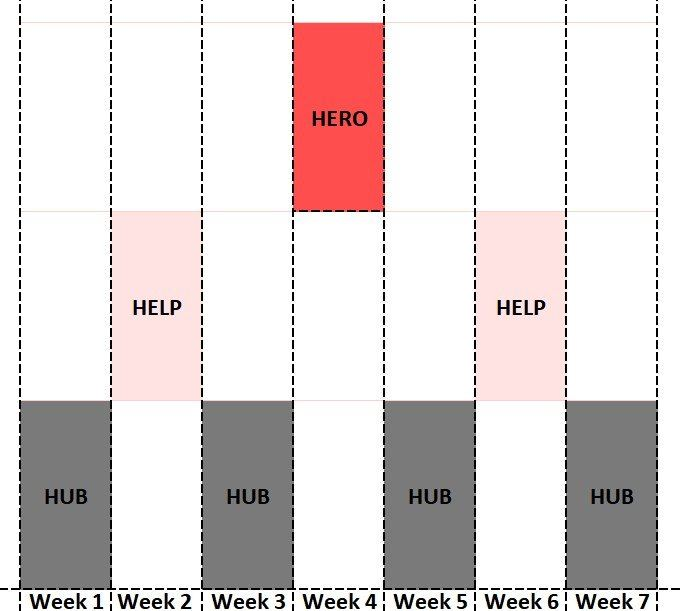 hub, help, and hero content