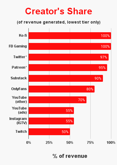 graph showing how much of the earned revenue creators get to keep on various platforms and services