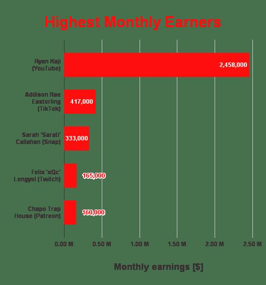 highest-earning creators on five popular platforms