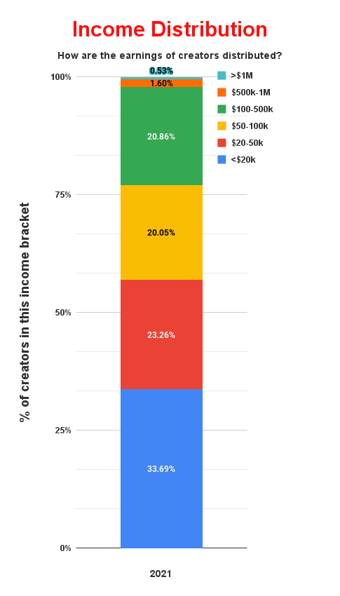 graph showing how many creators there are in each income bracket. 0.53% make more than a million