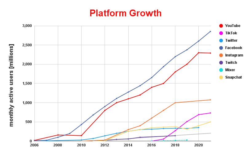 graph showing monthly active user growth on several platforms